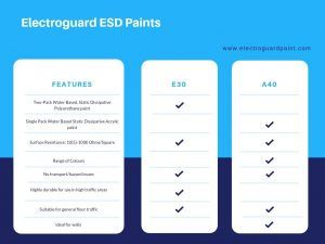 Difference between Electroguard E30 and Electroguard A40