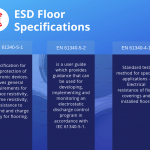 ESD Floor specifications